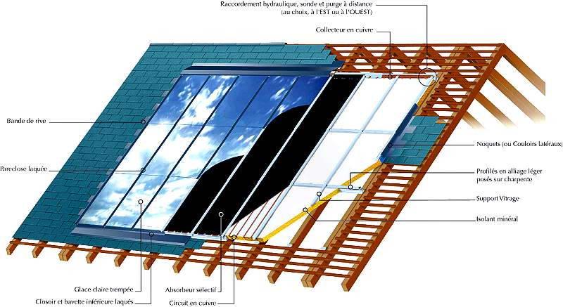 espace info nergie du rh ne economies d 39 nergie et nergies renouvelables les capteurs. Black Bedroom Furniture Sets. Home Design Ideas